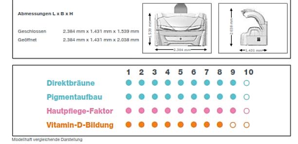 Maße und Wirkung 7000 Alpha SmartSun Solarium